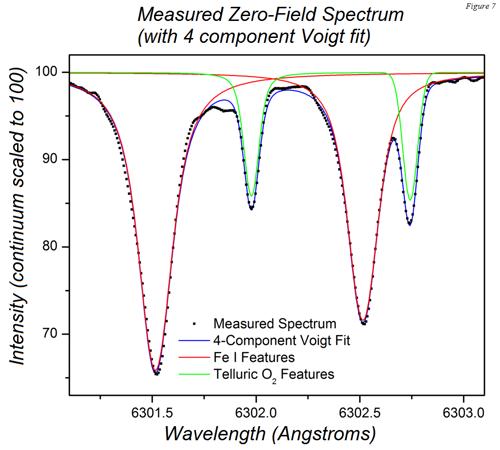 Zetner SHG Zeeman Mar2017 CN Fig4.png