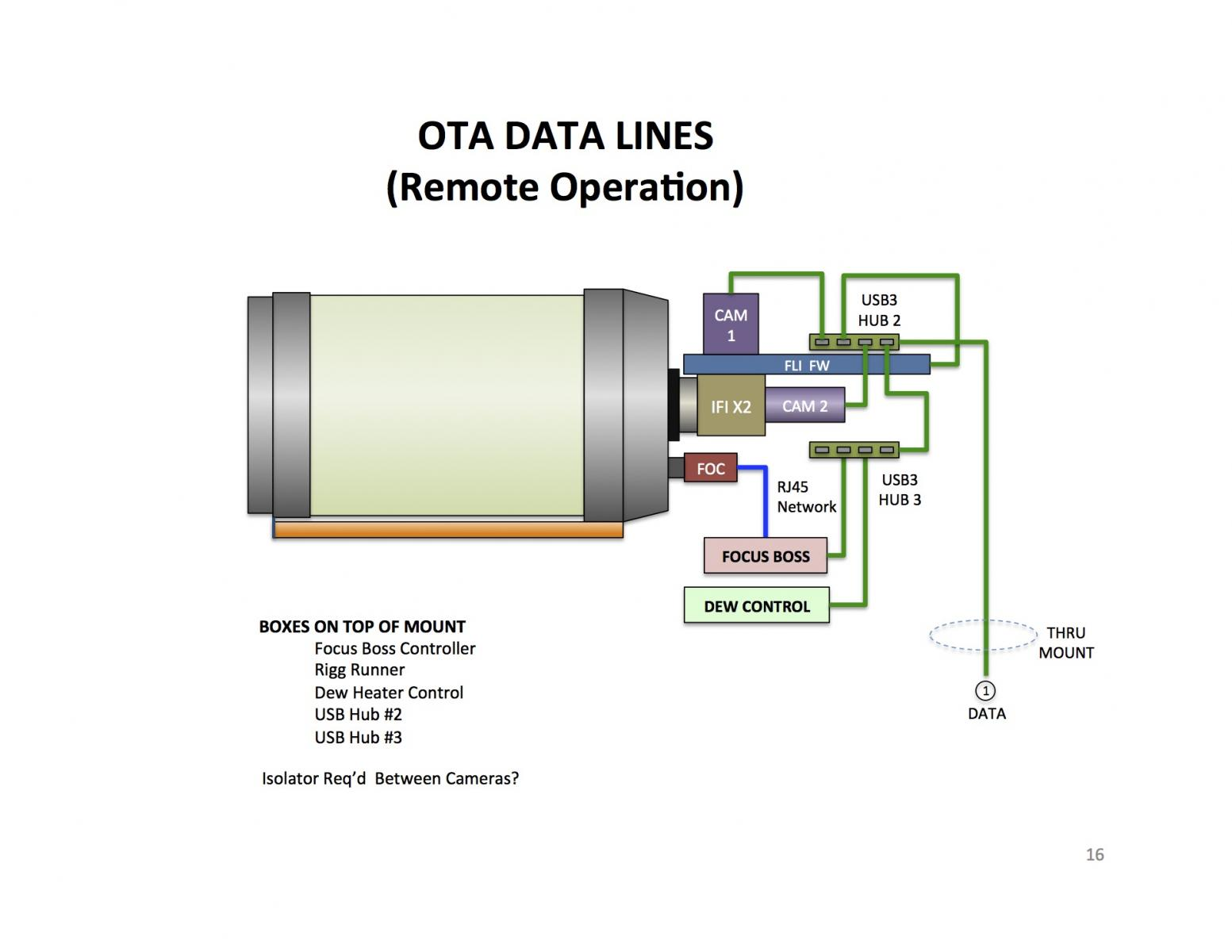 Remote Imaging What To Consider Ccd Cmos Astro Camera Re Q Wiring Diagram C14 Ota Data