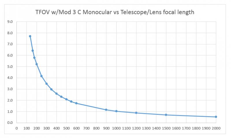 Mod 3 TFOV vs Telescope_Lens focal length.PNG