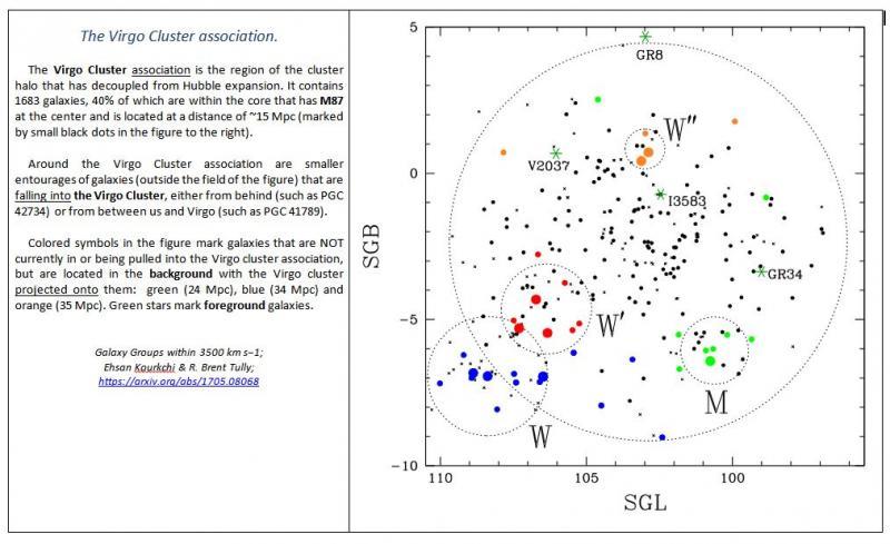Virgo Cluster Association.jpg