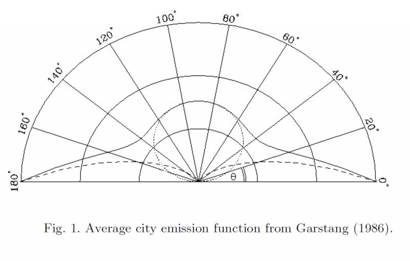 City Emission Function.jpg