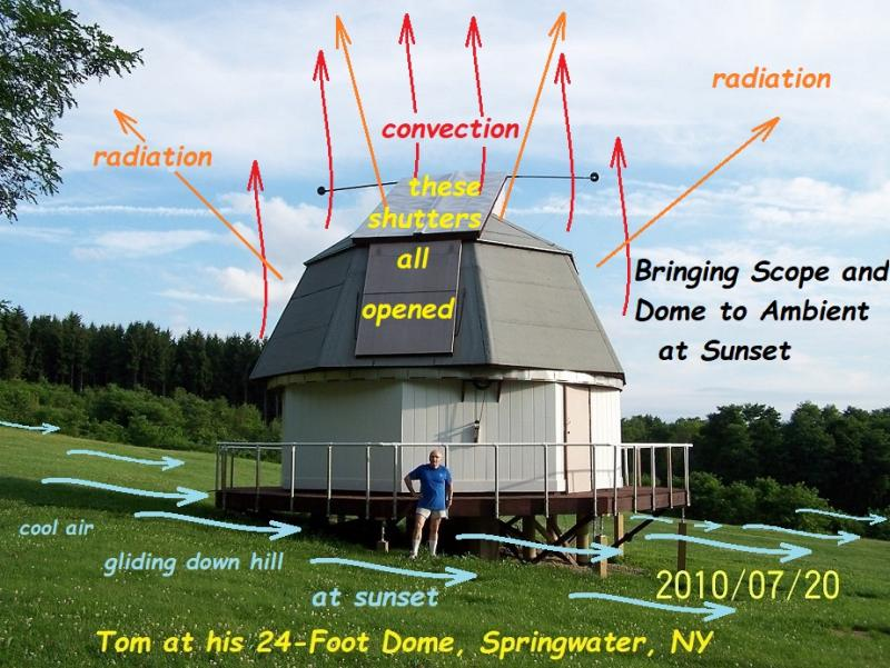 19 80 Toms 24-foot dome cooling for good seeing.jpg