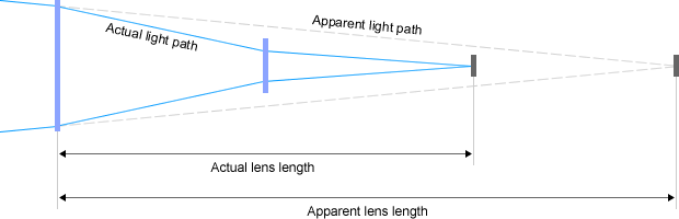 refractive-telephoto-lens-construction.png