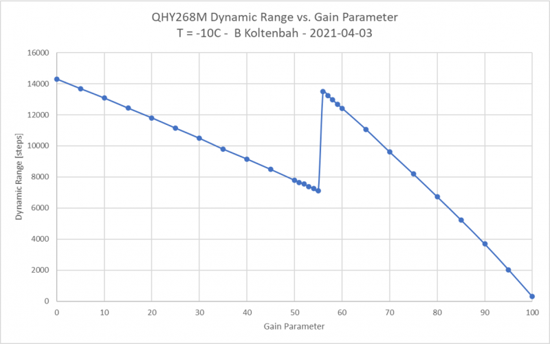 DYNAMIC RANGE STEPS.png