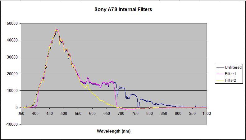 SonyA7S_InternalFilters.JPG