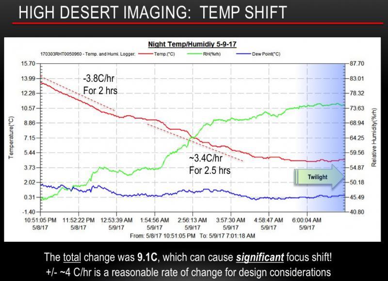 Figure 4 - Temp Change Chart - sm.jpg