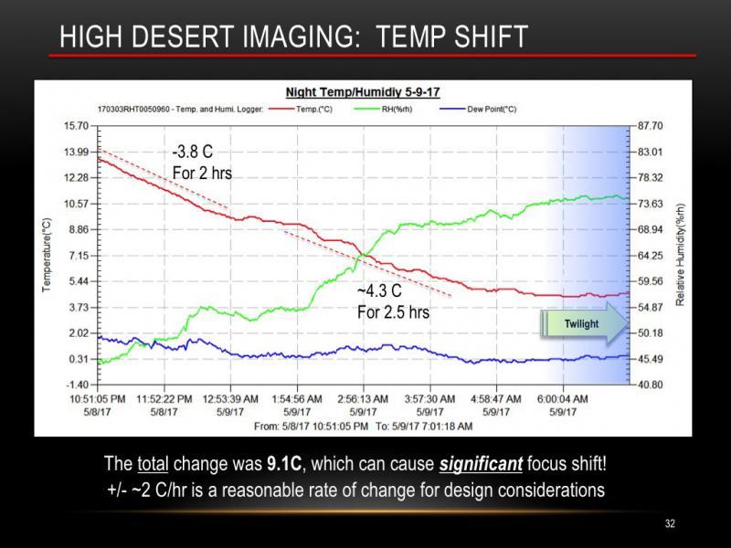 Figure 4 - Temp Change Chart corrected - sm.jpg