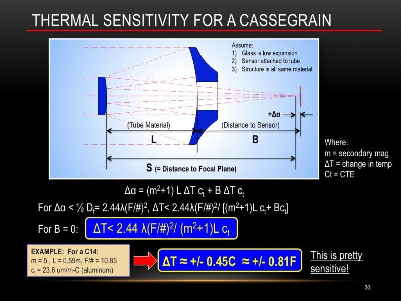 Figure 1 - Cassegrain Sensitivity.jpg