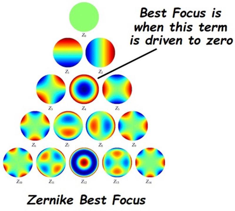 127 200 Zernike Best Focus.jpg