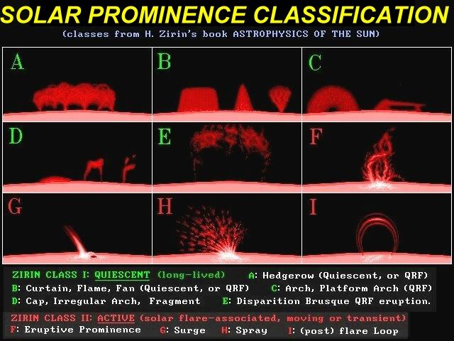 Prominence_Types.jpeg