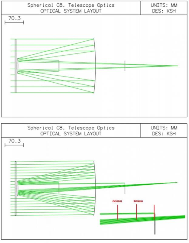 Vignetting for difference locations of restriction 2.jpg