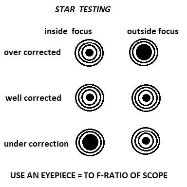 STAR TESTING.jpg