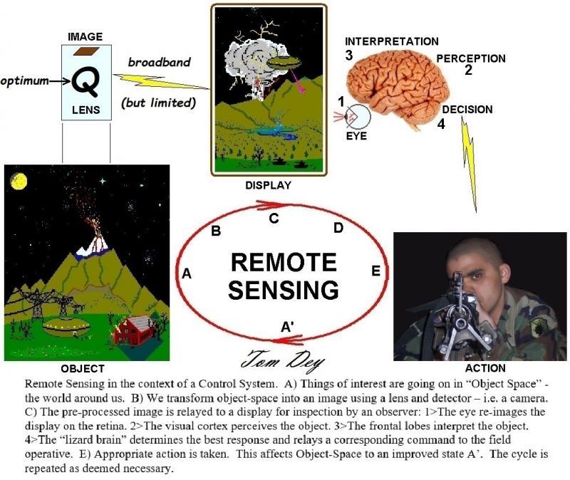 28 remote sensing Toms chart.jpg