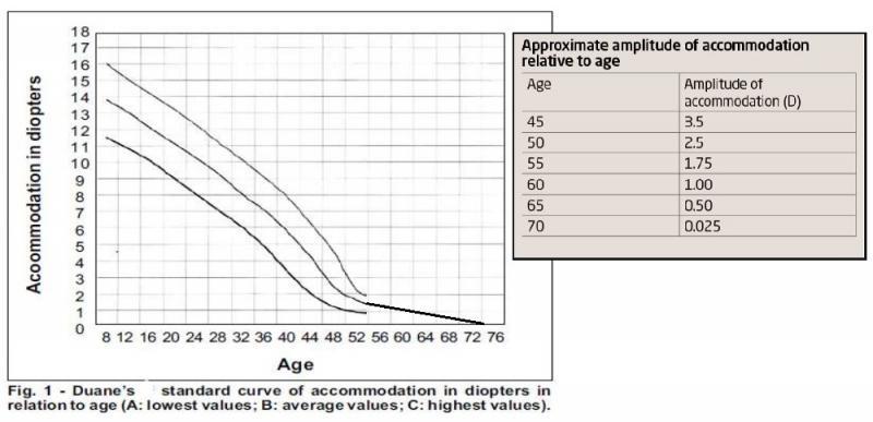 47 human eye accommodation with age.jpg