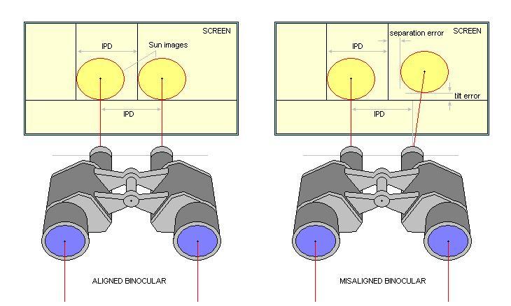 Diy Laser Collimator Binoculars Cloudy Nights