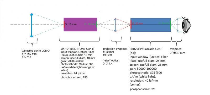 Hybrid II scope.jpg