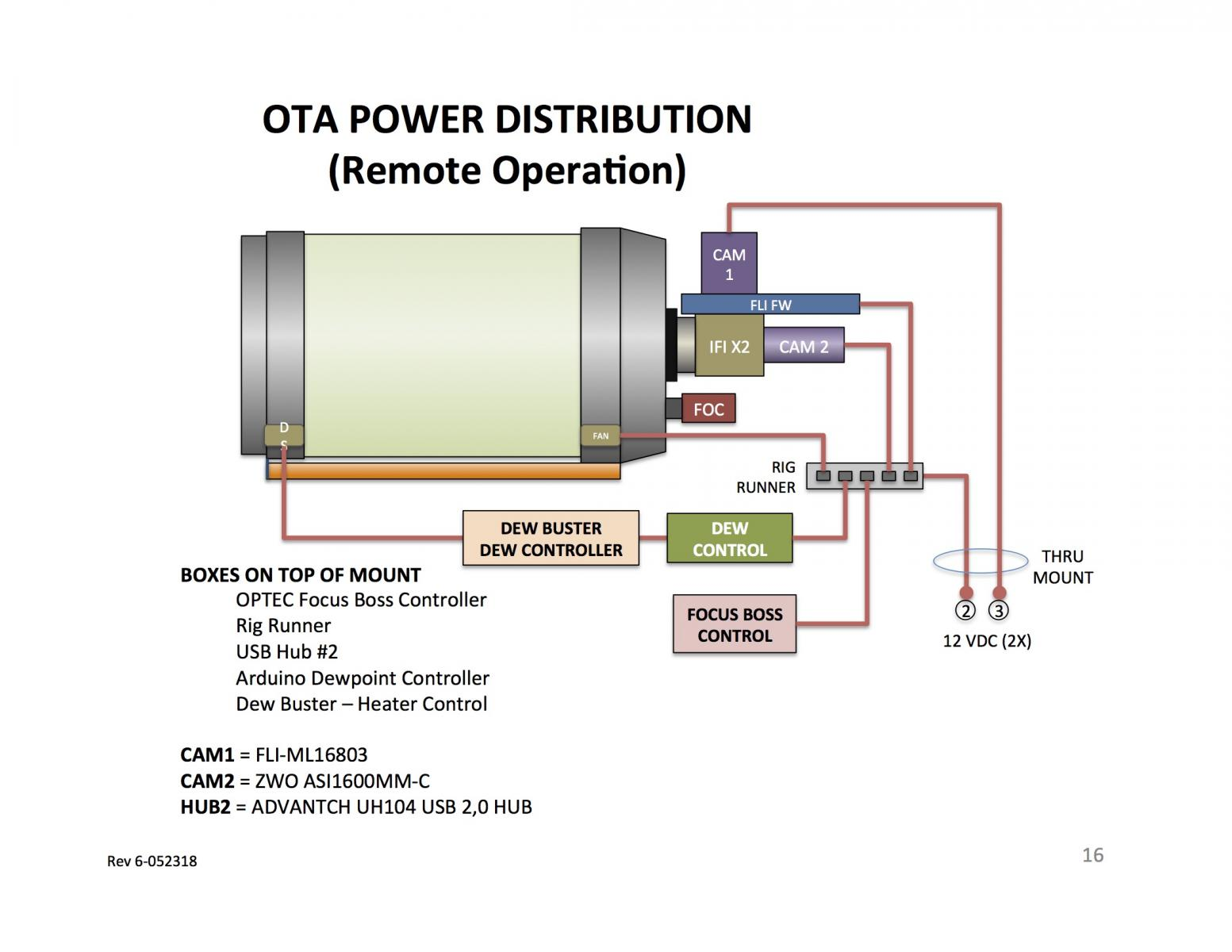 Designing a RigRunner system for remote observatory - Help ... on