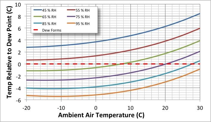 Thermodynamic Temp Drop Relative to DP.jpg