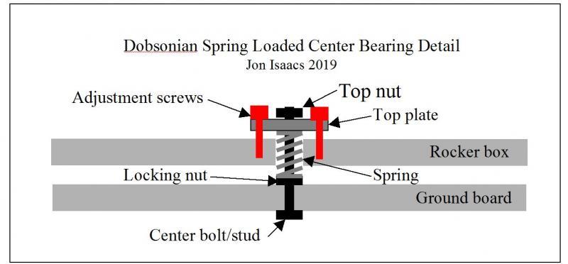 Dob center bearing design 2019.jpg