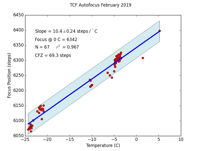 Deep Dive: Temperature Compensation for Focusing - CCD/CMOS