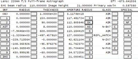 220mm f3 DSLR astrograph prescription.jpg