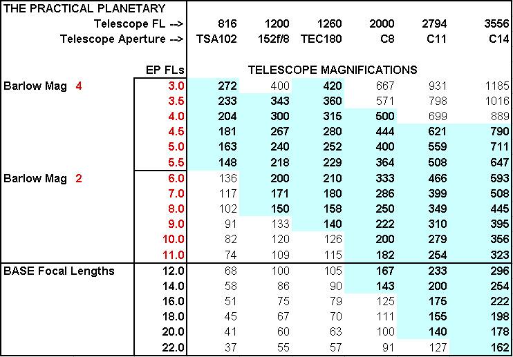 Planetary Magnification Chart.jpg
