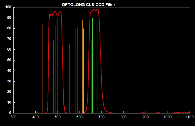 optolong-cls-ccd-city-light-supression-filter-transmision-curve.jpg