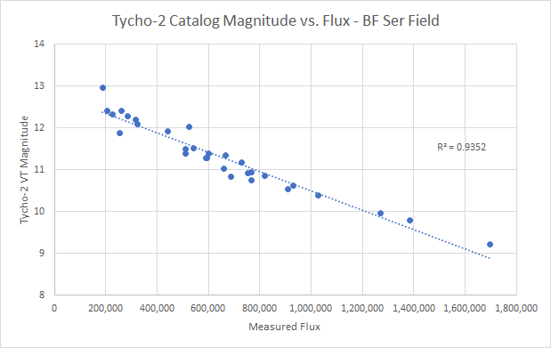 Tycho-2 Magnitude vs. Flux.png