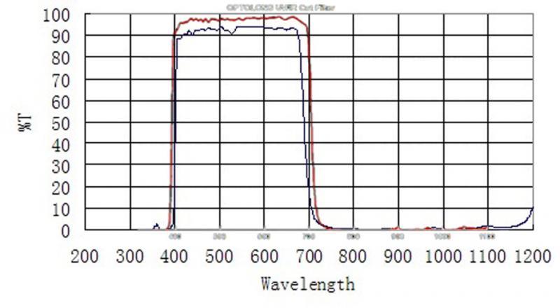 Optolong vs ZWO L filter 2x.jpg