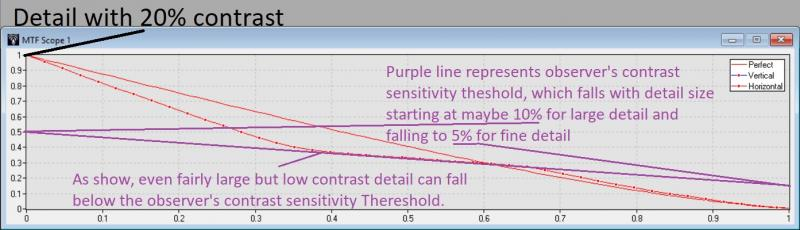 Starting contrast and constrast sensitivity threshold.jpg