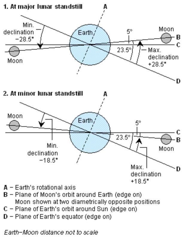 lunar_standstill.jpg