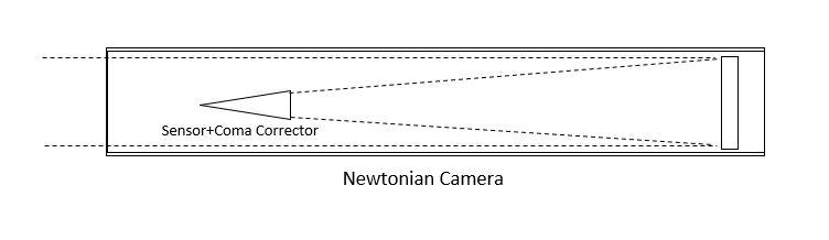 Newtonian Camera.jpg