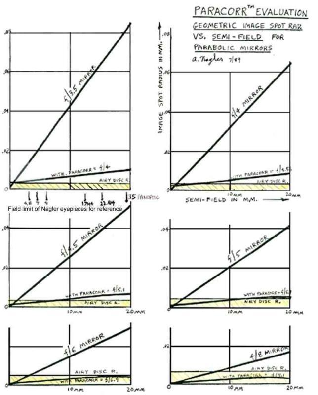 Paracorr I Graphs.jpg