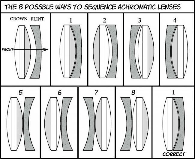 Lens arrangement.jpg