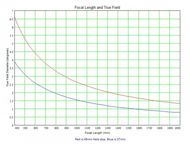 True Field 400 to 2000.jpg