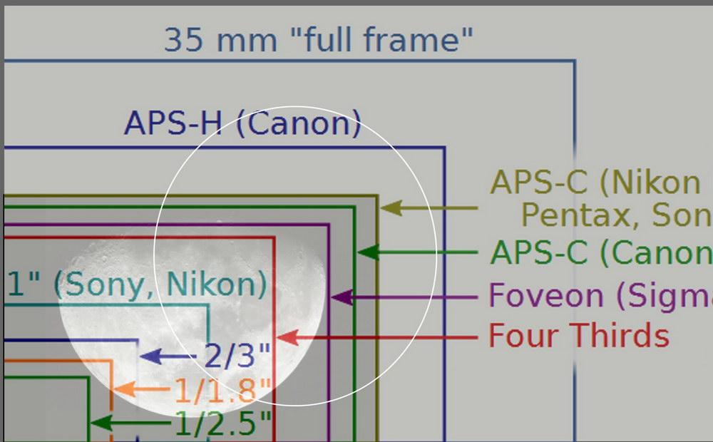 New camera - Sensor Size.. help with math - DSLR & Digital Camera ...