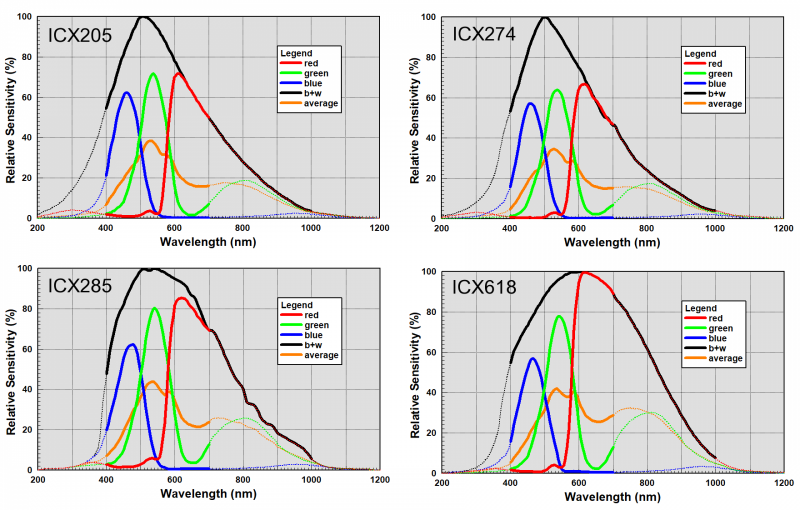 RGB CCD sensitivity plots.png