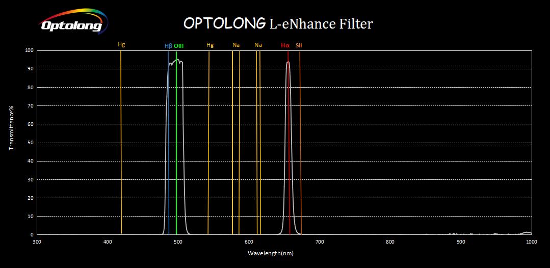 Optolong L-eNhance narrowband filter (SHO?) processing - DSLR ...