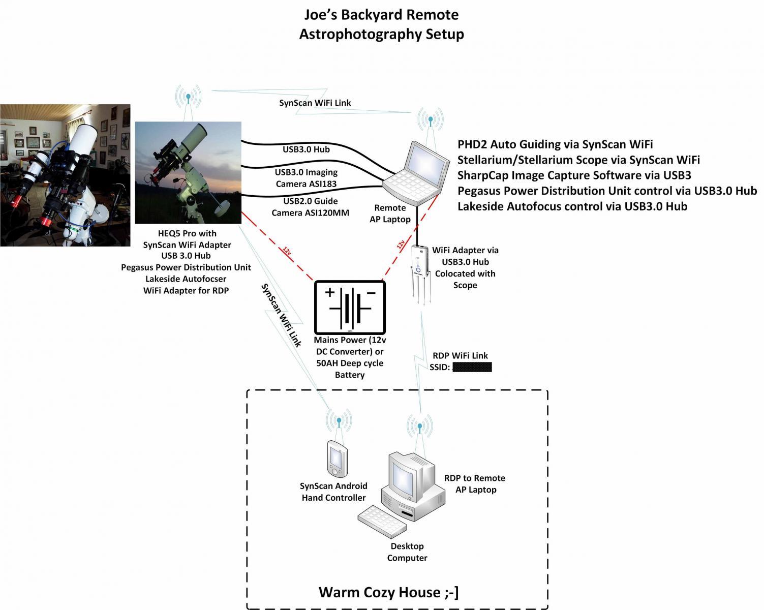 Remote Backyard EAA/AP Setup - EAA Observation and Equipment