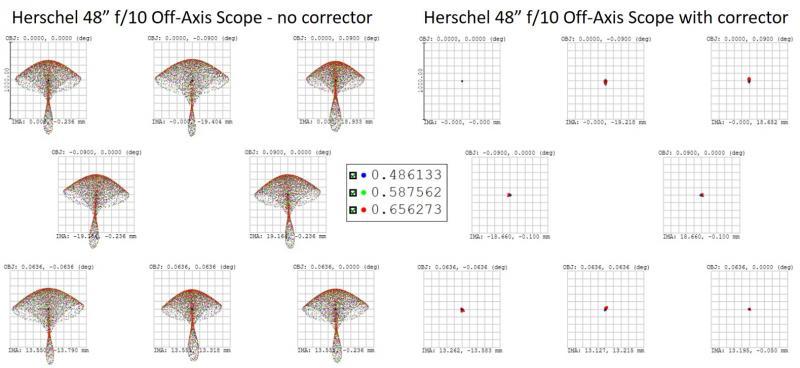 Herschel 48in f10 telescope  - spots at 1000um.jpg