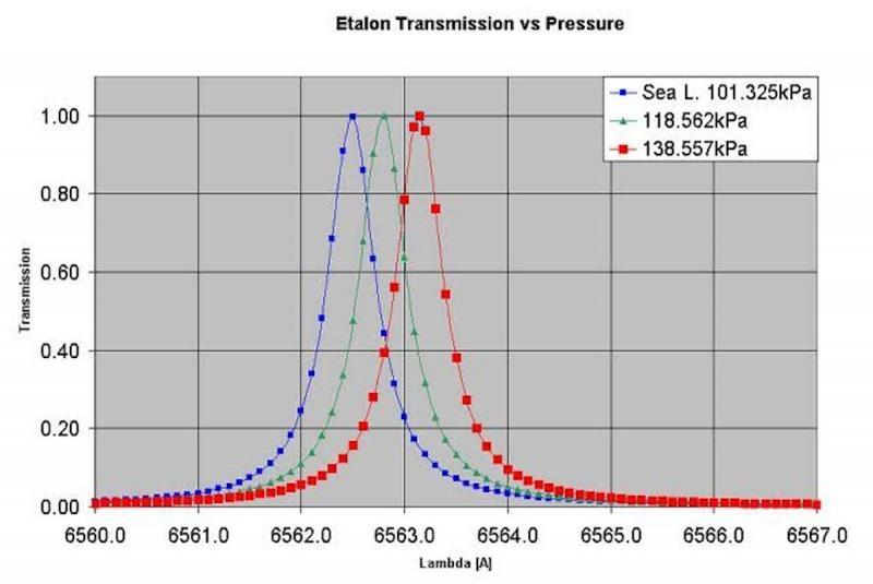 Lunt Etalon Pressure-vs-wavelength.jpg