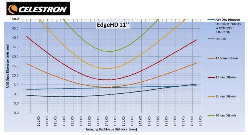 Edge HD11 Backfocus vs. Spot Size Chart.jpg