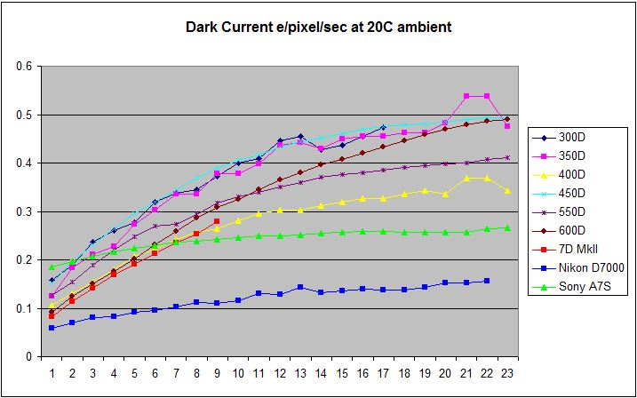 DarkCurrentGraphs1.jpg