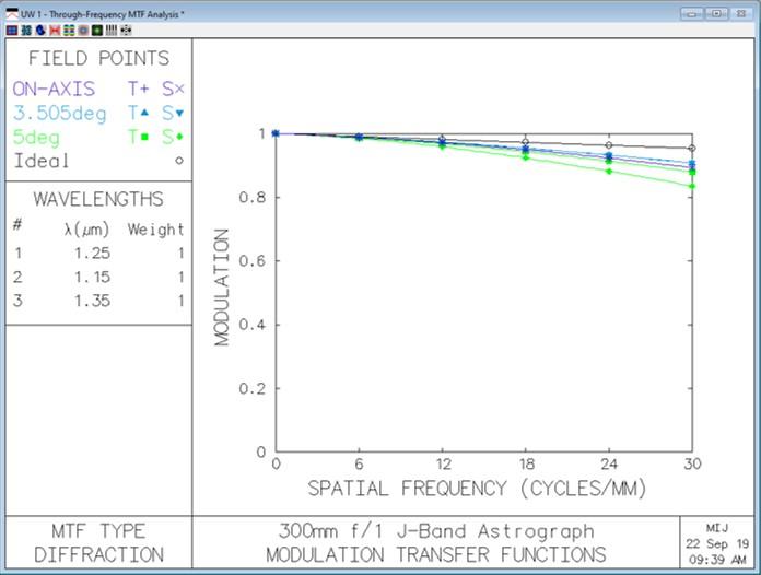 300mm f1 J-band astrograph MTF.jpg