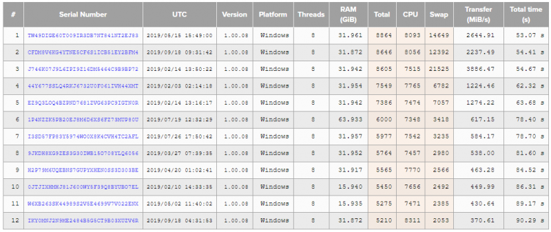 PixInsight Benchmark Reports - After RamDisk.png