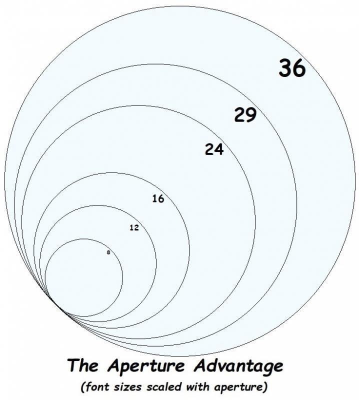 70 aperture advantage.jpg