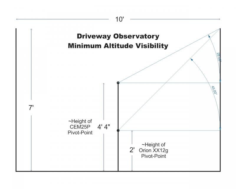 Driveway Observatory - Minimum Altitude Visibility.jpg