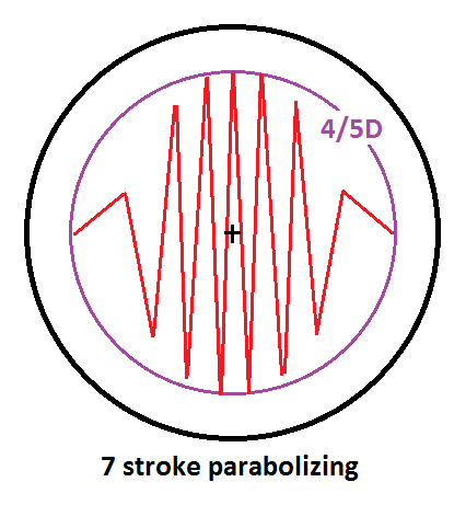 Parabolize4fifthsD7stroke.png