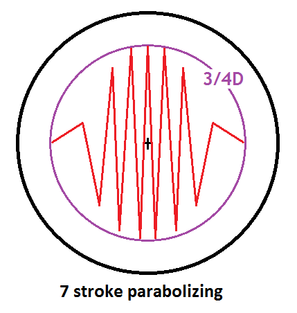 Parabolize3fourthsD7stroke.png