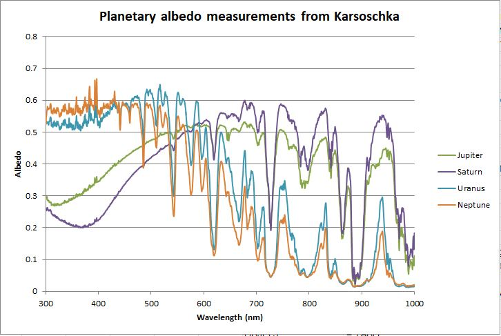 Albedo of gas planets.JPG